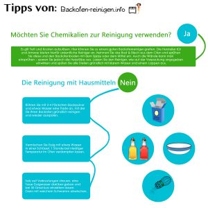 backofen reinigen ratgeber top 5 tipps zur ofen reinigung tests. Black Bedroom Furniture Sets. Home Design Ideas